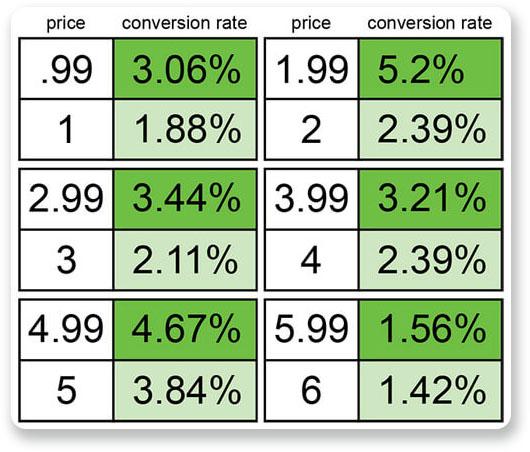 optimizacion tienda online charm pricing